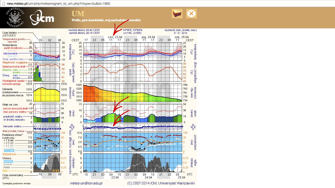prognoza kitesurfing