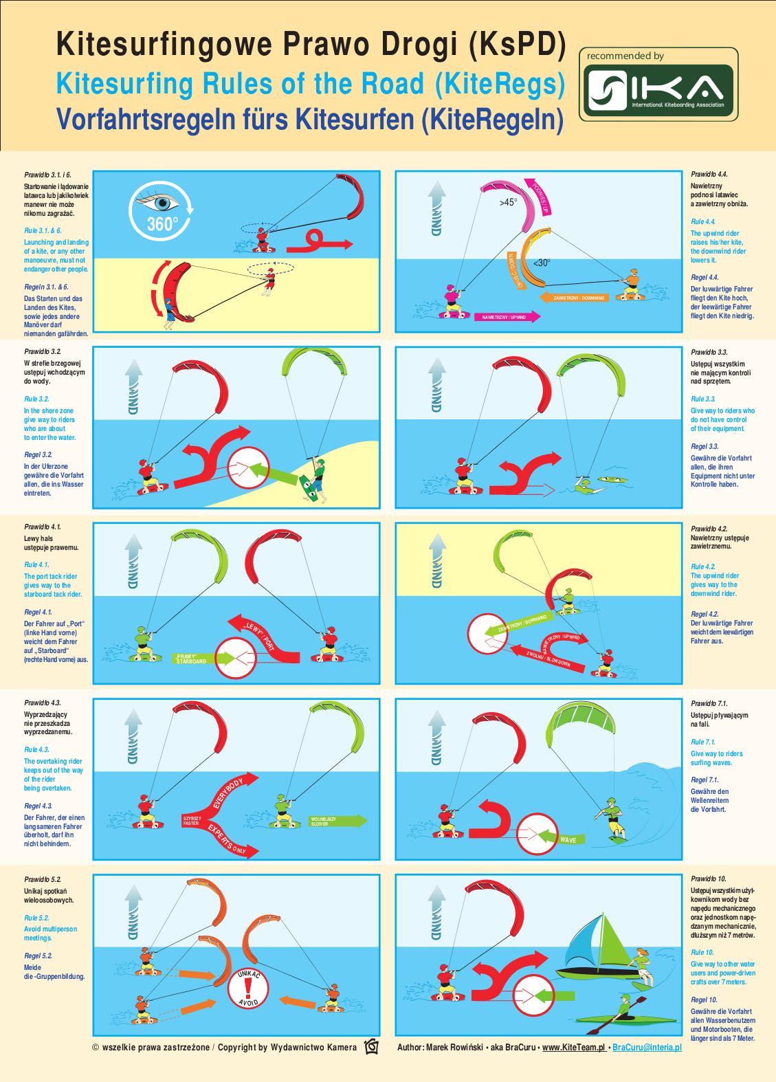 Kitesurfingowe Prawo Drogi w wersji obrazkowej
